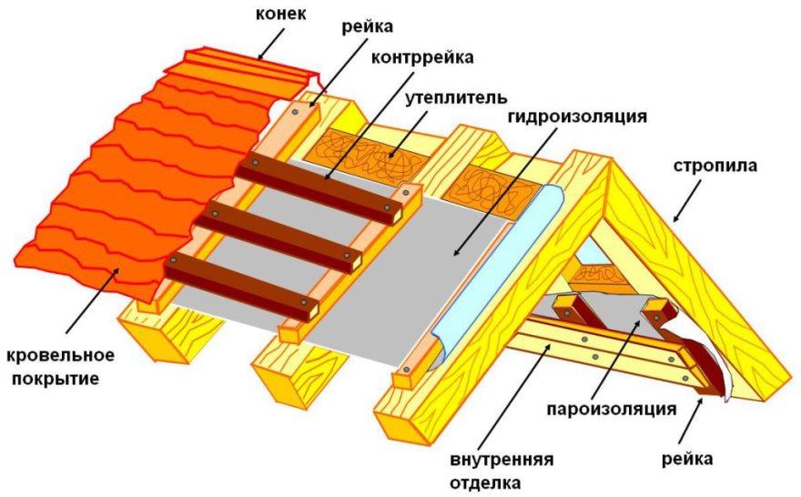 Пример устройства крыши в разрезе